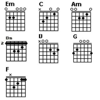 Chord gitar Em, C, Am, Bm, D, G dan F