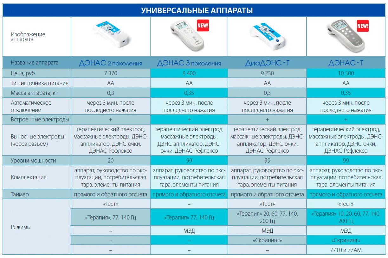 Сравнительная характеристика универсальных моделей - ДЭНАС 2, ДЭНАС 3 (2014 г.), ДиаДЭНС-Т 2, ДЭНАС-Т 2014 г. или ДиаДЭНС-Т 3