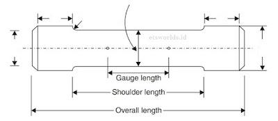 Spesimen Uji tarik kurva tegangan regangan