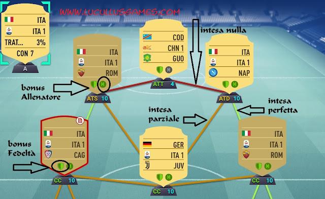 FIFA 19 Ultimate Team | intesa, bonus fedeltà e bonus allenatore