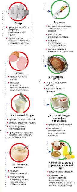 Замена вредных продуктов полезными диетическими