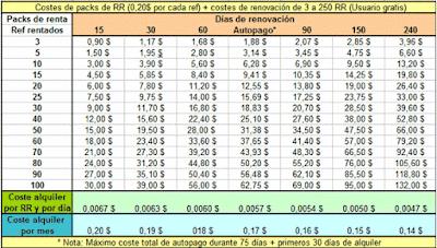 precios en neobux por referidos