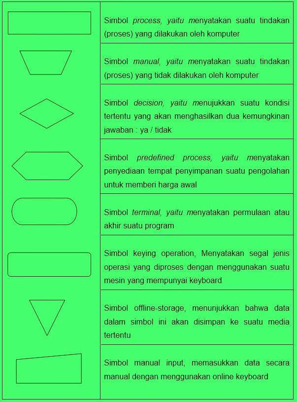 Arti Simbol Flowchart : simbol, flowchart, Pengertian, Flowchart,, Simbol,, Fungsi, Jenisnya, Lengkap