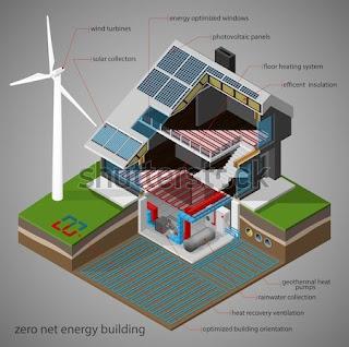 ZERO ENERGY BUILDING (NZEB)