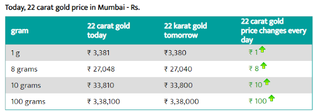 Gold Rate in Mumbai - 5 Aug 2019- Gold price today in Mumbai