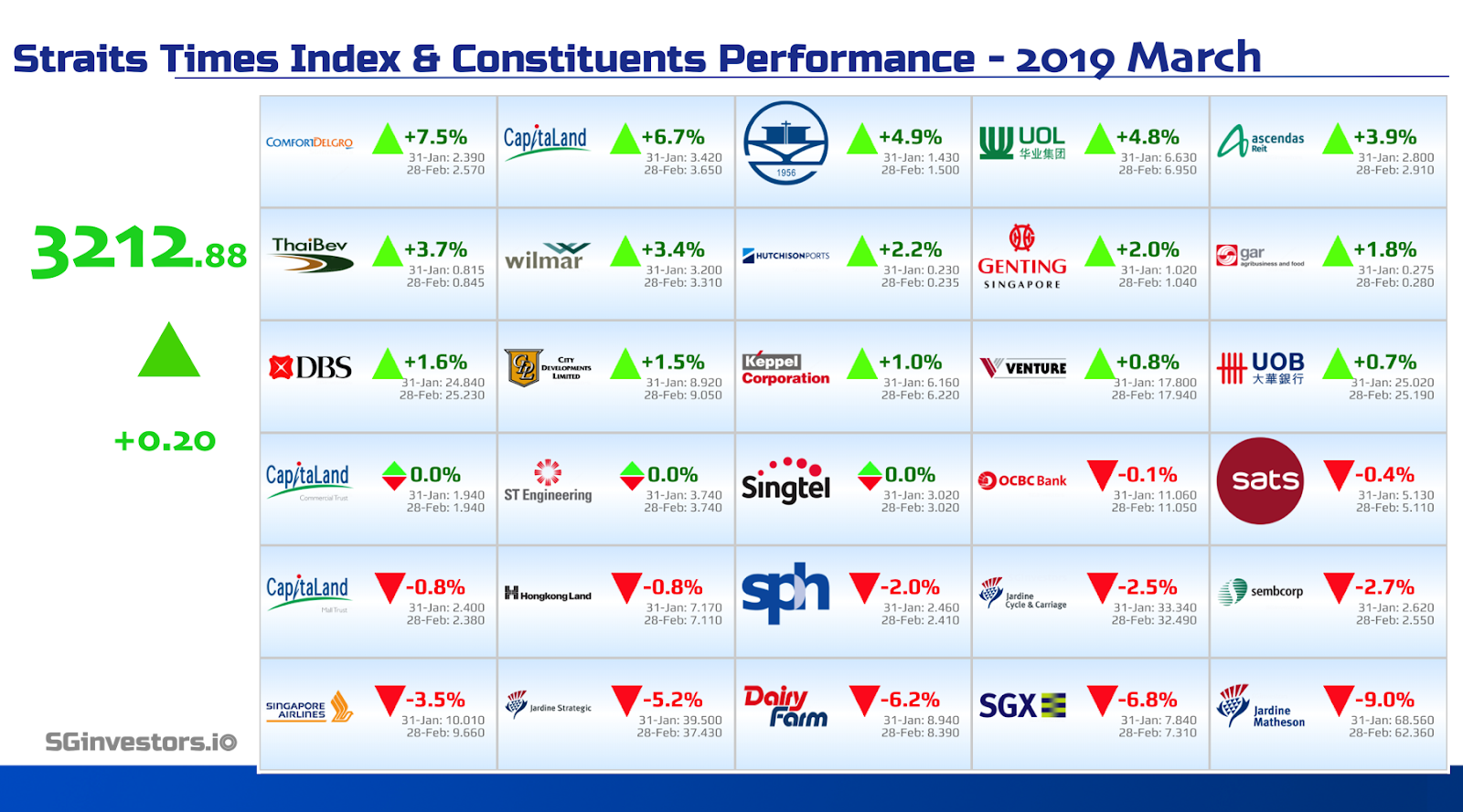 Performance of Straits Times Index (STI) Constituents in March 2019