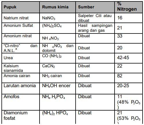 Tabel Pembawa nitrogen anorganik