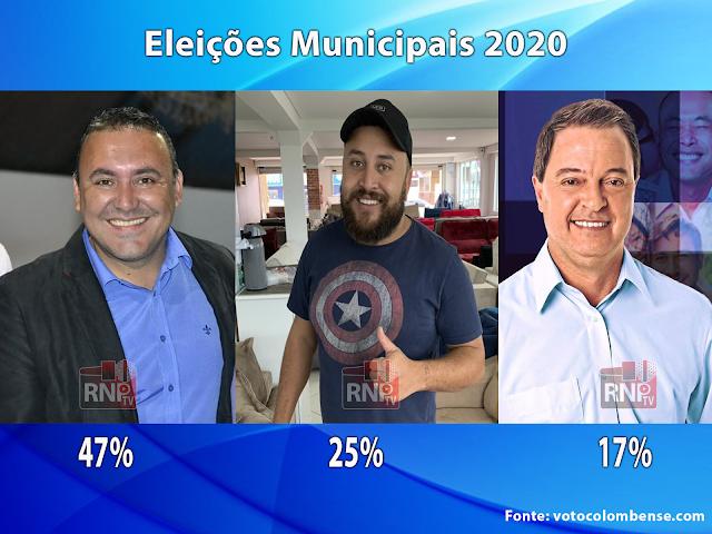 Colombo: Sergio dispara em primeiro, Thiago de Jesus em segundo e Helder na terceira posição para o cargo de prefeito