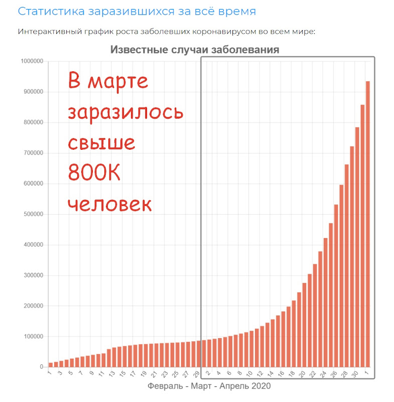 Статистика заразившихся коронавирусом