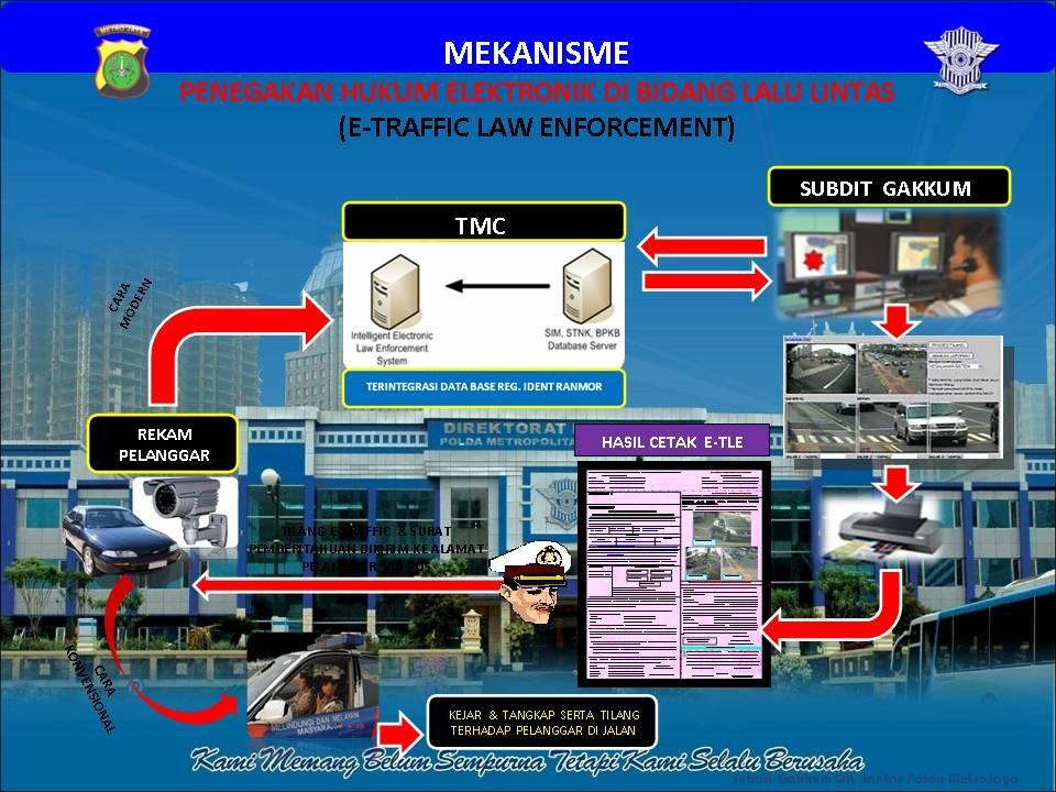 Surat Tilang Elektronik Akan Dikirim Dengan Pt Pos Jakarta