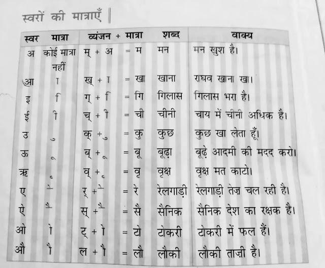 हिंदी मात्रा - Hindi Matra