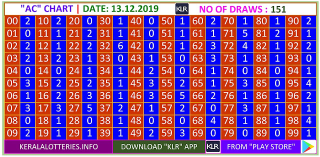 Kerala Lottery Winning Number Trending And Pending AC Chart on 13.12.2019
