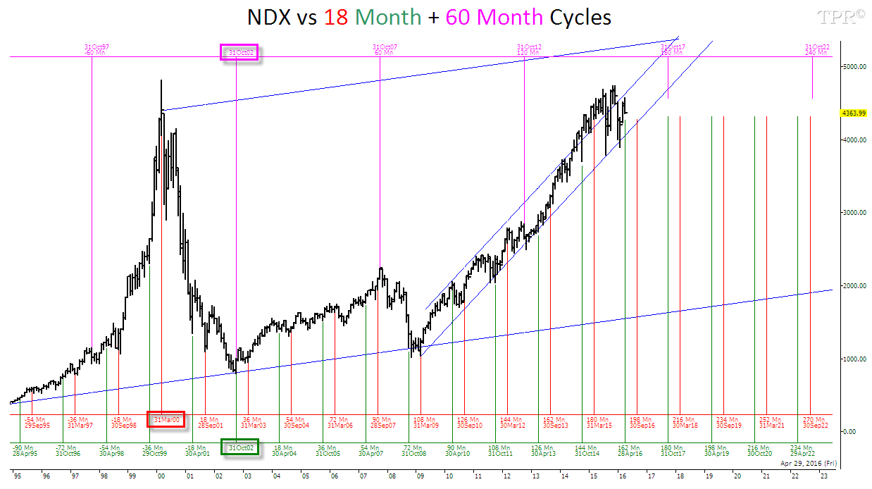 Time-Price-Research: NDX vs 18 Month + 60 Month Cycles