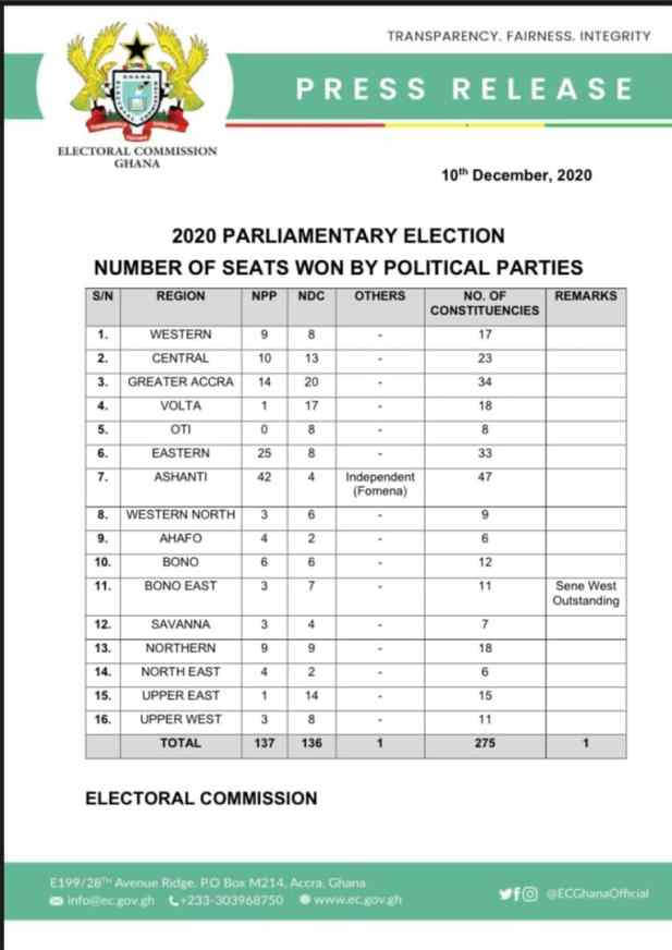 Check Out Which Political Party Has The Majority In Parliament