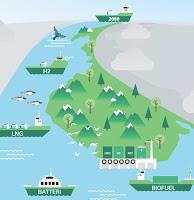 Grønt Skipsfartsprogram