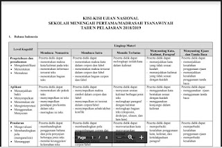 Kisi-Kisi SMP/MTs Tahun 2019-https://riviewfile.blogspot.com/