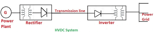 HVDC Power System in Hindi