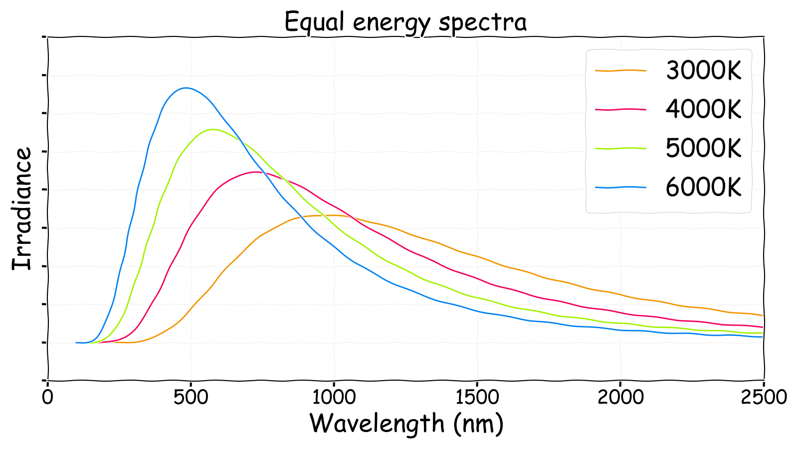 Equal energy irradiance spectra for different temperature stars