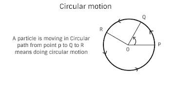 Circular Motion hidden concepts,