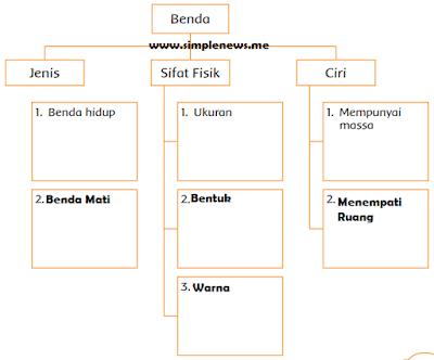 tabel tentang jenis, sifat fisik, dan ciri benda www.simplenews.me