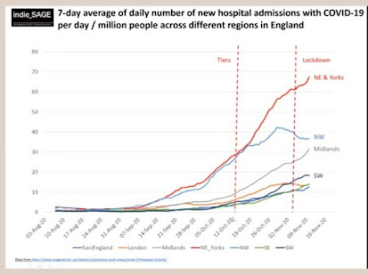 indie SAGE Hospitalisation in the UK by area over the last 2 weeks