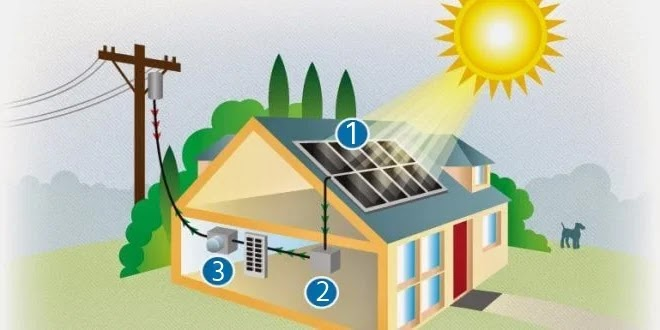 Subsidy under Rooftop Solar Plant Scheme
