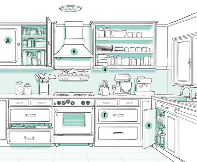 Зонирование кухонного пространства и дизайн интерьера на кухне Волгоград