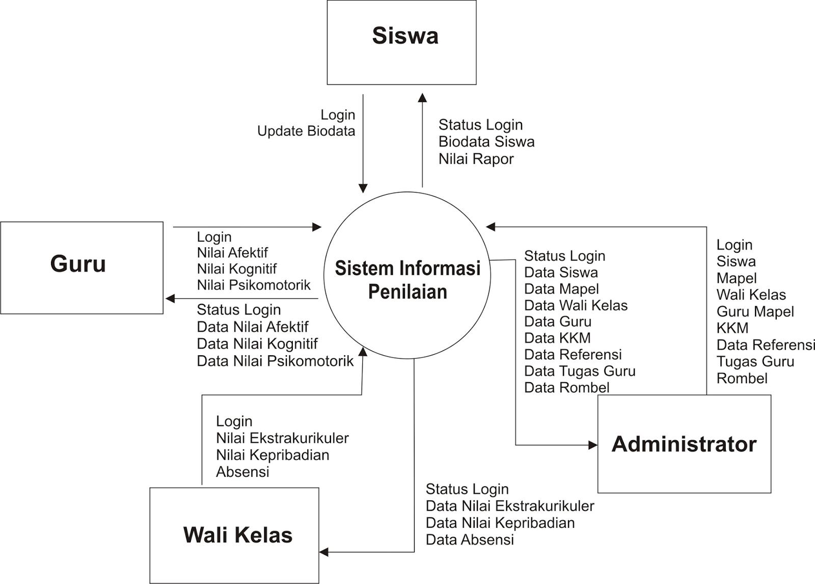 Contoh Diagram Konteks Penilaian Hasil Belajar Siswa