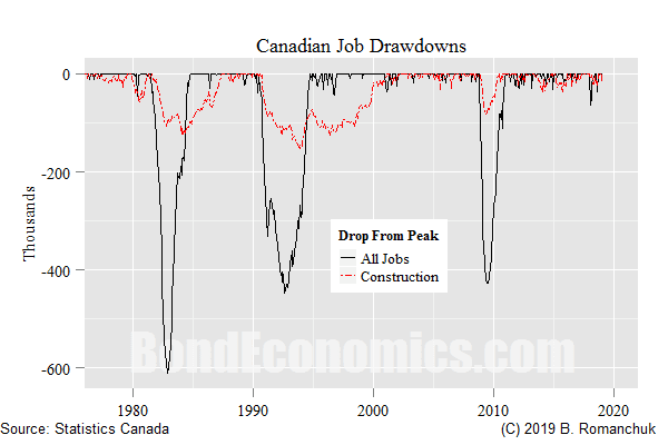 Chart: Job Drawdown From Peak