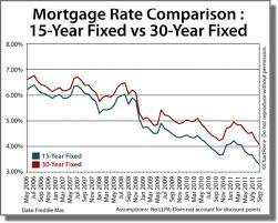 fixed interest rate loan, Mortgage Types, mortgage compare  interest rate