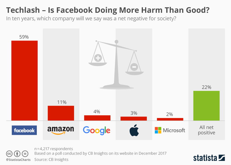 Techlash – Is Facebook Doing More Harm Than Good?