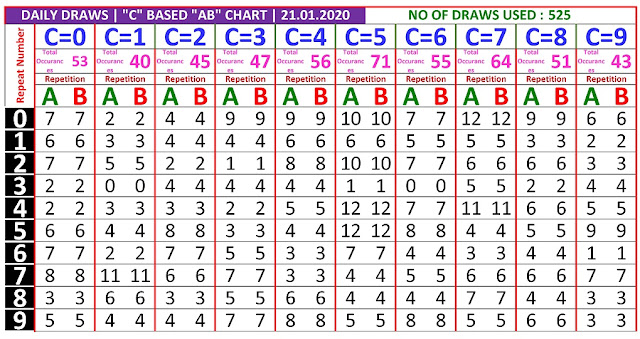 Kerala Lottery Winning Number Daily Trending And Pending C based  AB chart  on  21.01.2020