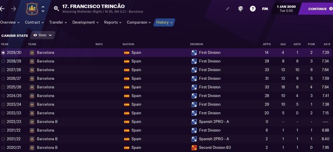 Francisco Trincao: Career History until 2030