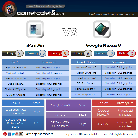 Google Nexus 9 VS iPad Air benchmarks and gaming performance