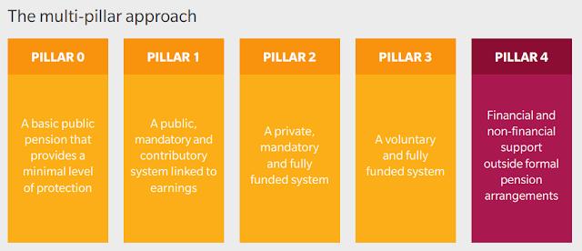 5 filarów systemu dochodu emerytalnego