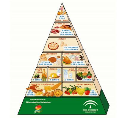 pirámide junta de andalucía