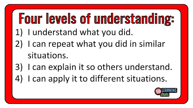 This digital poster shows the four levels of understanding for learning.