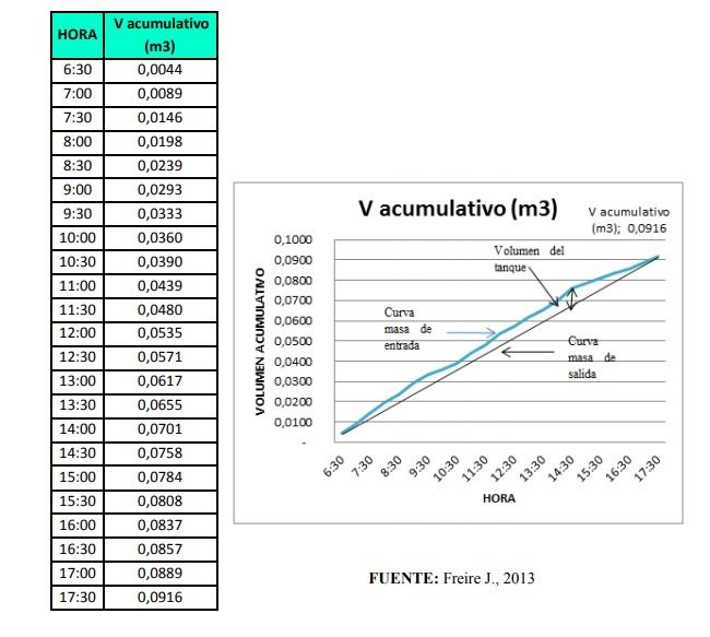 Curva de masa para el calculo de volumen de un tanque de igualación