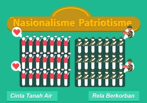 Pengertian Patriotisme dan Nasionalisme (Kebangsaan) Menurut Para Ahli