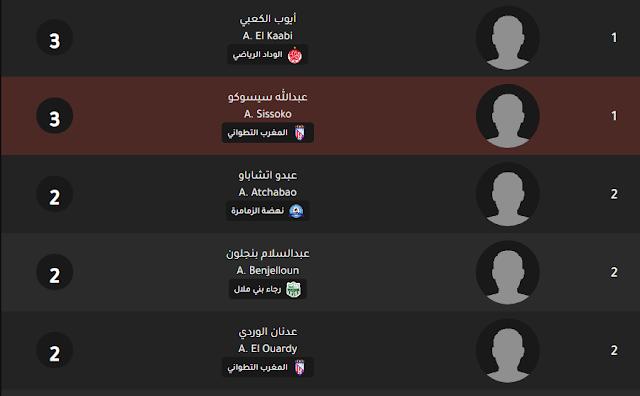 moroccan-league-botola-scorers