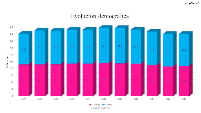 Evolucion demografica Andavias