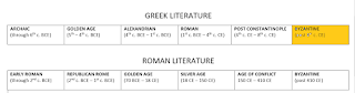 "Timeline of Greek Literature with ""Byzantine / Late"" era highlighted"