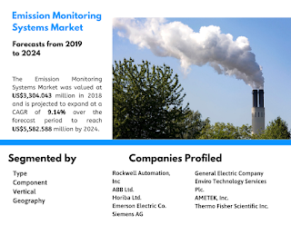 emission monitoring system market