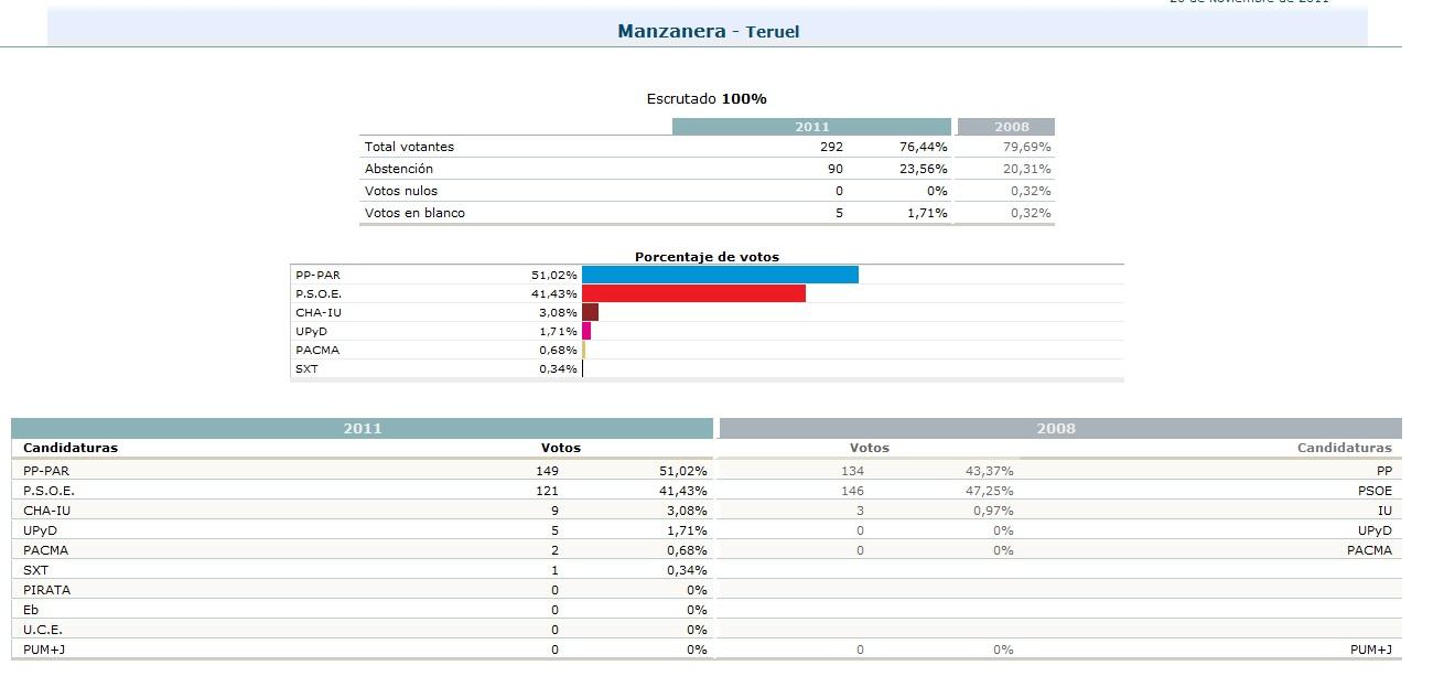 Resultados electorales noticias de manzanera for Resultados electorales mir