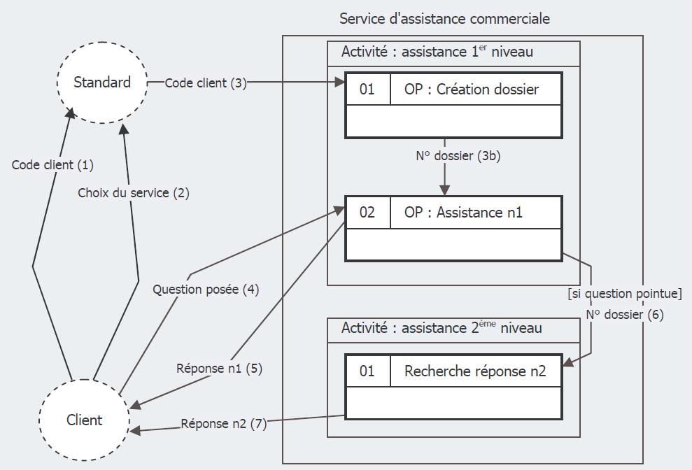 MCT-MOT Exemples exercices corrigés - Le modèle conceptuel de traitement | Examens, Exercices ...