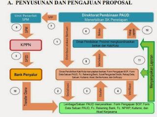 proposal BOP PAUD