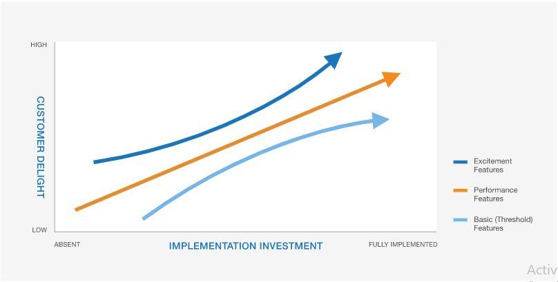 Customer Delight vs. Implementation Investment