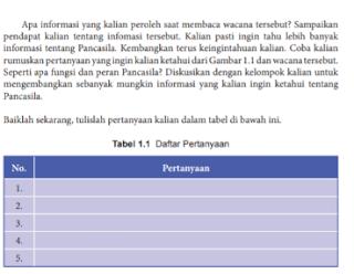 Tabel 1.1 Arti Kedudukan dan Fungsi Pancasila PKN kelas 8