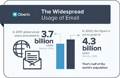 email users statistics