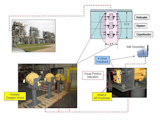 pneumatic damper drive uses in plants